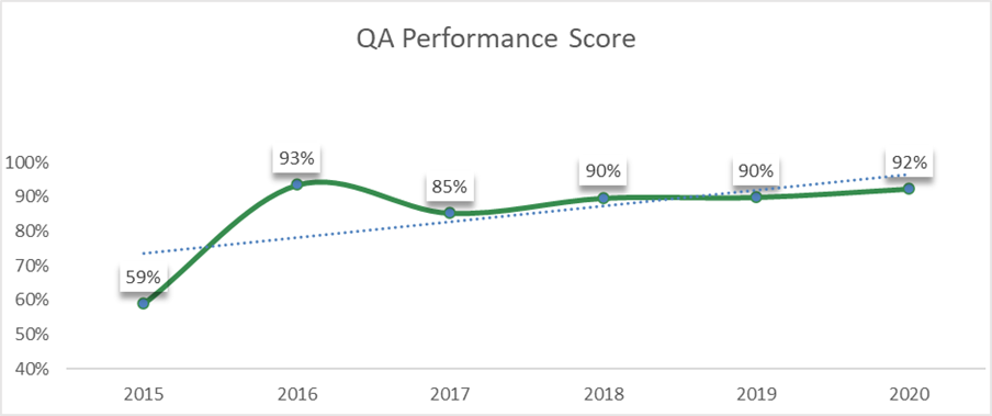 QA-performance
