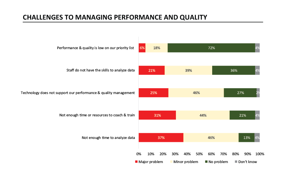 Challenges to managing performance solved by strategic call center framework