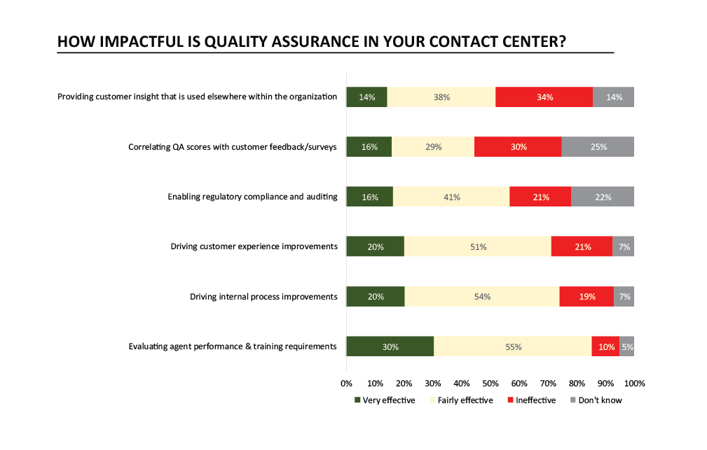 Quality Assurance Scorecards in the call center with operational framework