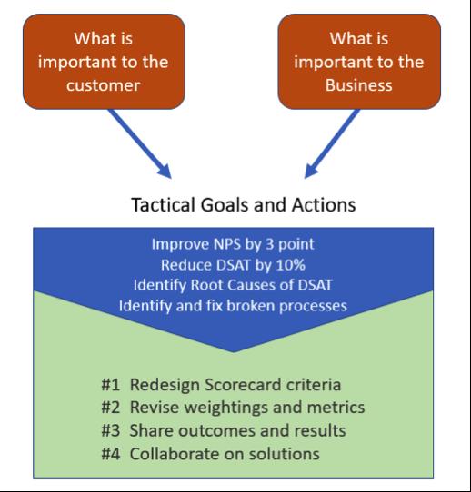 Tactical Call Centre QA Goals