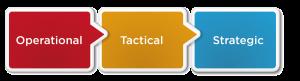 QA framework for call centers