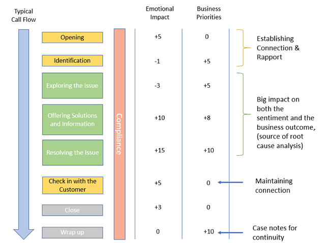 How to collect and analyze data to build a call center QA monitoring scorecard