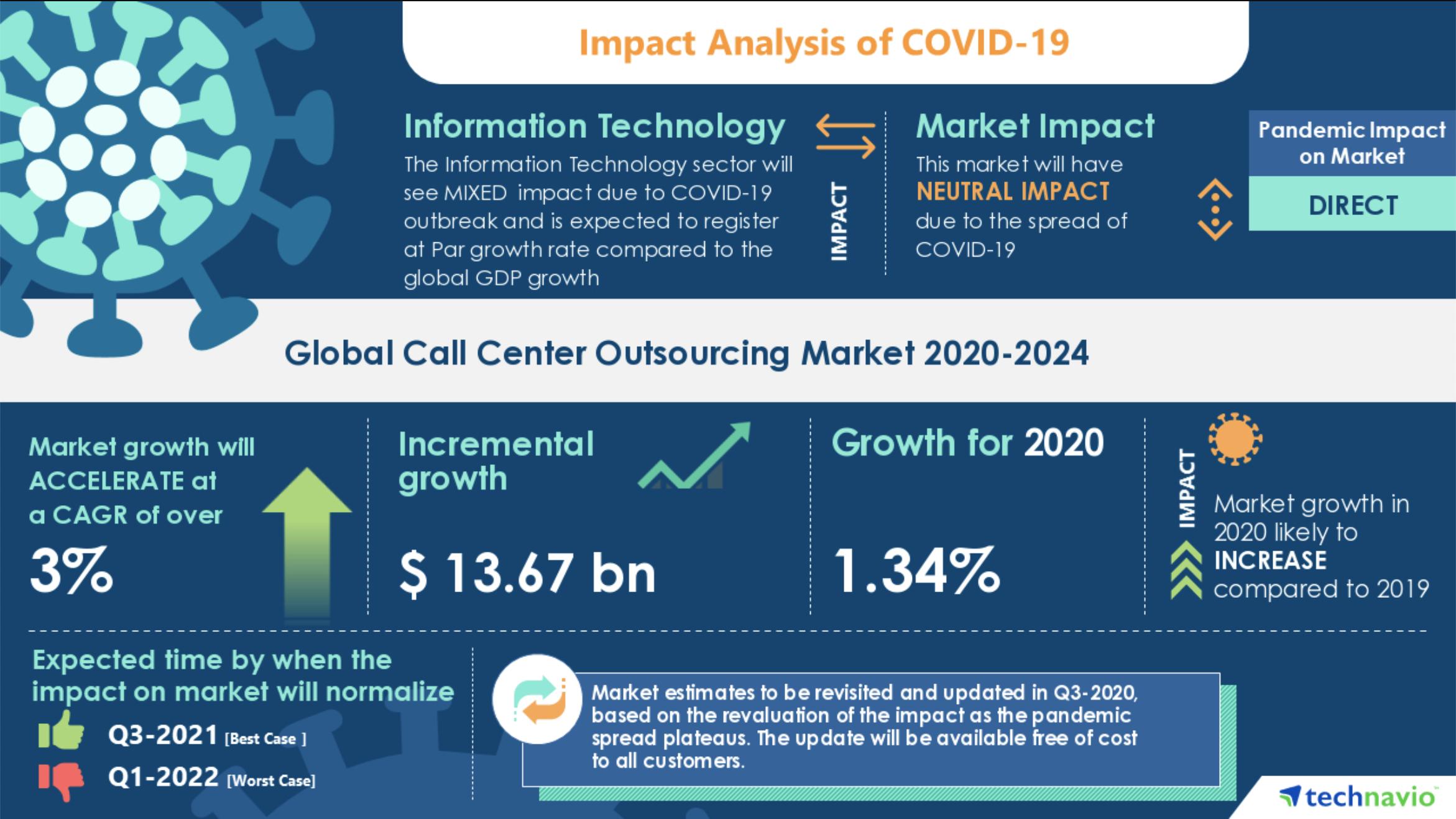 COVID19 call center outsource research technavio