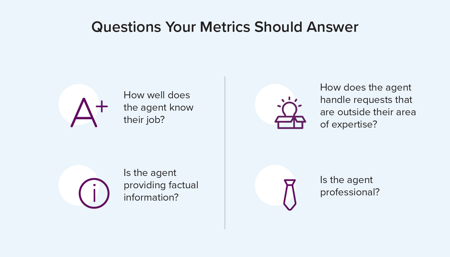 call center quality assurance metrics should answer these questions