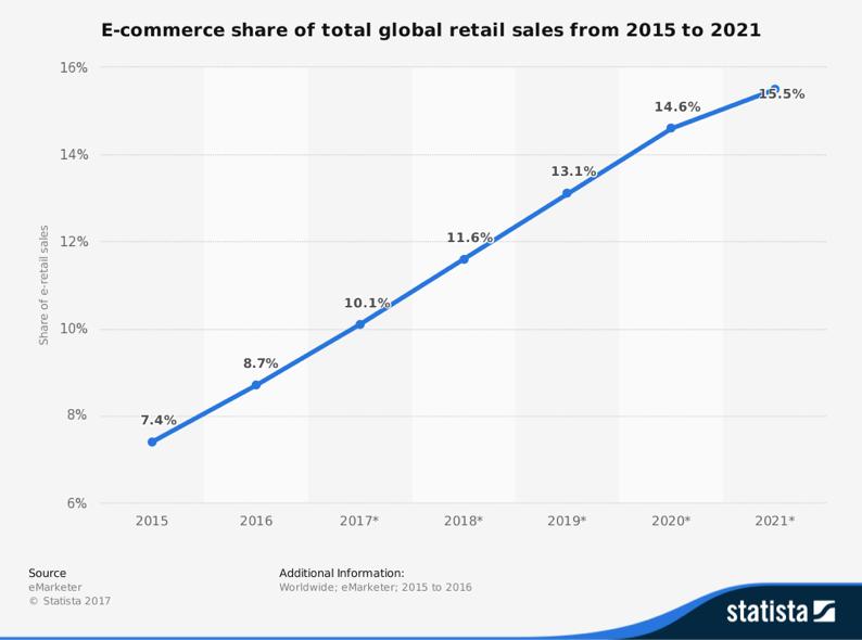 E-Commerce Graph - Contact Centers