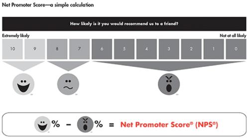 QA Scoring Chart with NPS