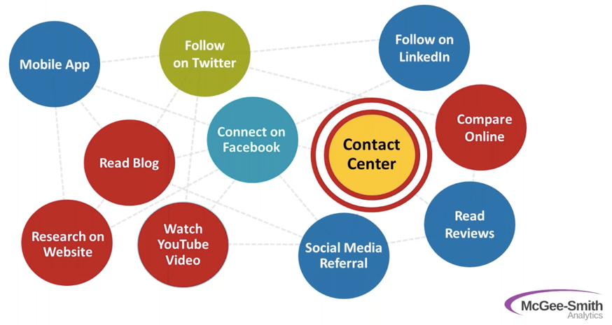 Contact Channels for Contact Centers