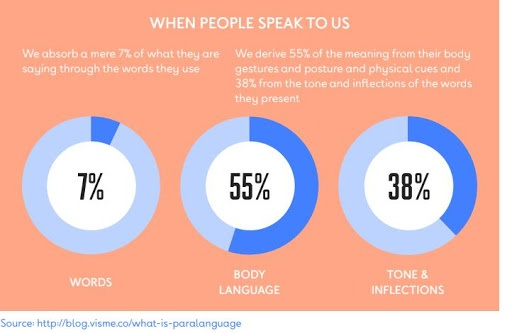 what we listen to when people speak to us graph