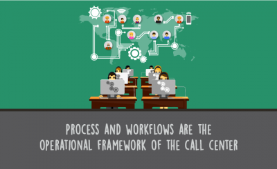Defining Frameworks for Call Center Workflow Processes | US Scorebuddy QA
