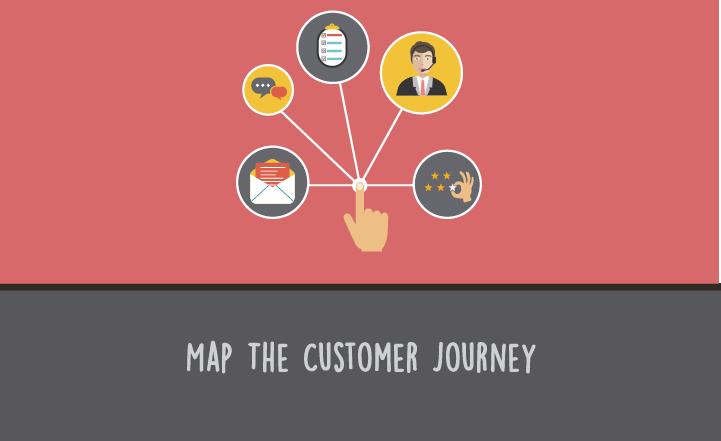 Understanding the Call Center Customer Journey | US ScorebuddyQA